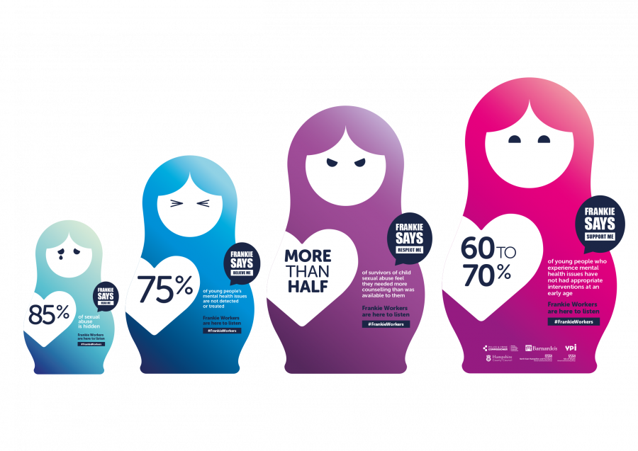 Frankie Workers nesting dolls, displaying key facts: 85% of sexual abuse is hidden, 75% of young peoples' mental health issues are not treated, 60-70% of young people did not have mental health interventions at a young age.