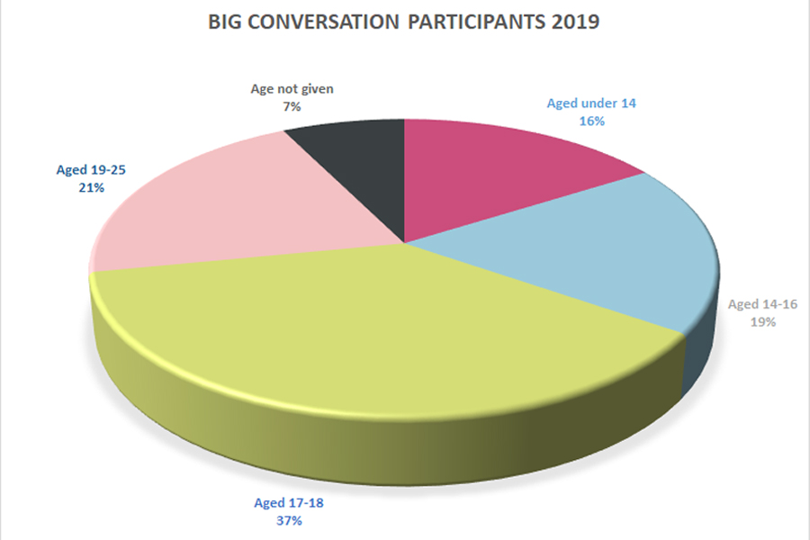 An overview of the people that responded to our Big Conversation: 16% were aged under 14, 19% were 14-16, 37% were 17-18, and 21% were 19-25. 7% of people didn't give their age.