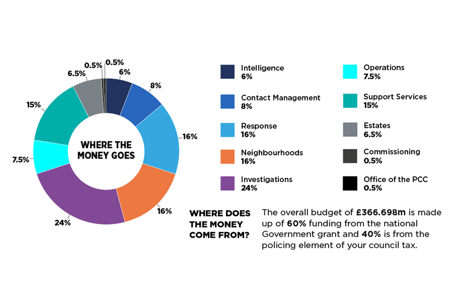 Where does the money come from? The overall budget of £366.698m is made up of 60% funding from the national government grant and 40% is from the policing element of your council tax. A pie chart shows where the money goes: 6% intelligence; 8% contact management; 16% response; 16% neighbourhoods; 24% investigations; 7.5% operations; 15% support services; 6.5% estates; 0.5% commissioning; 0.5% Office of the PCC.