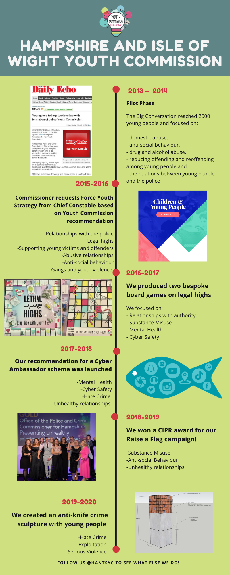 A timeline from the launch of the Youth Commission to the present day, outlining the priorities and achievements by year