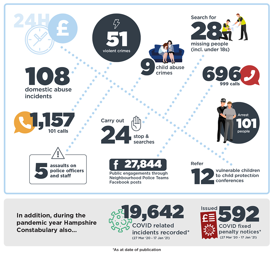 During a 24h period, the Constabulary would deal with 51 violent crimes, 9 child abuse crimes, 108 domestic abuse incidents, and search for 28 missing people, including under 18s. It would take 1,157 101 calls and 696 999 calls, carry out 24 stop and searches, arrest 101 people, and refer 12 vulnerable children to child protection conferences. There would be 5 assaults on police officers and staff, and 27,844 public engagements would take place through Neighbourhood Police Teams' facebook posts. In addition, during the pandemic year Hampshire Constabulary also recorded 19,642 COVID related incidents and issued 592 COVID fixed penalty notices (fines).