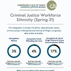 LCJB workforce infographic Spring 2021
